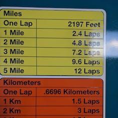 Lap distances on track
